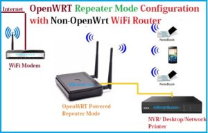 OpenWrt Repeater Mode Configuration with Non-OpenWrt AP