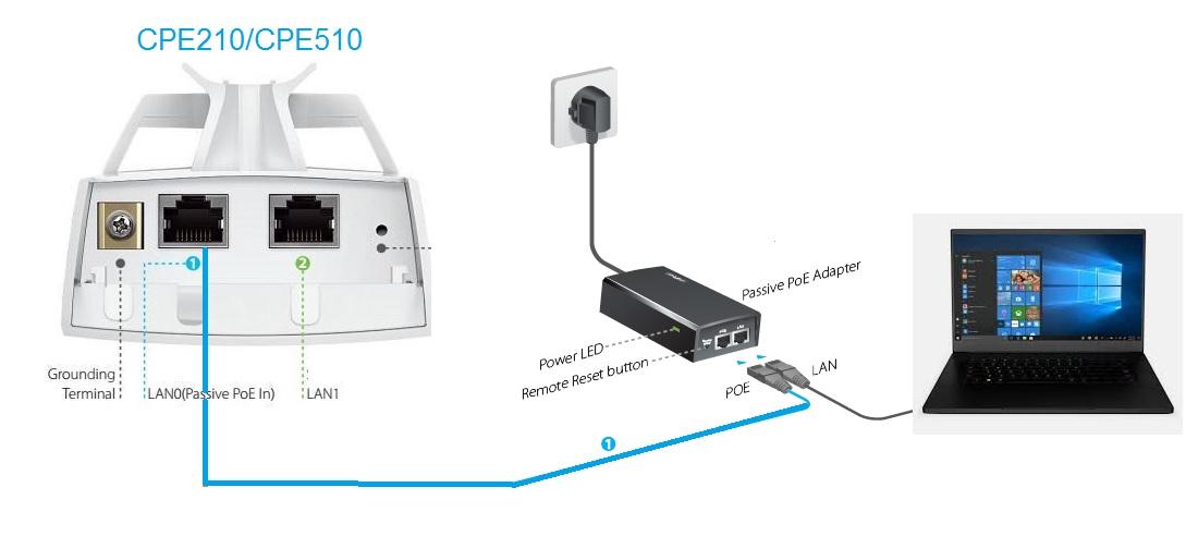 tp link cpe210 ap router mode