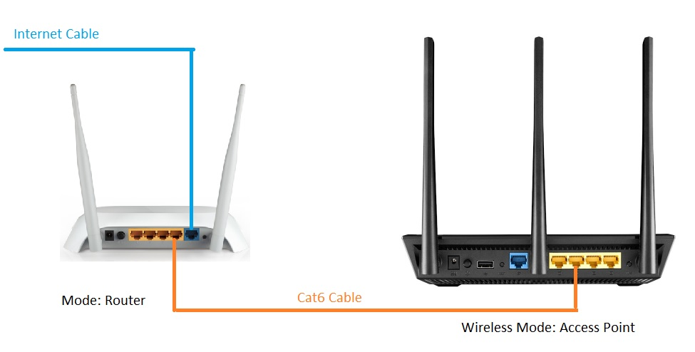 how to connect two routers using wired