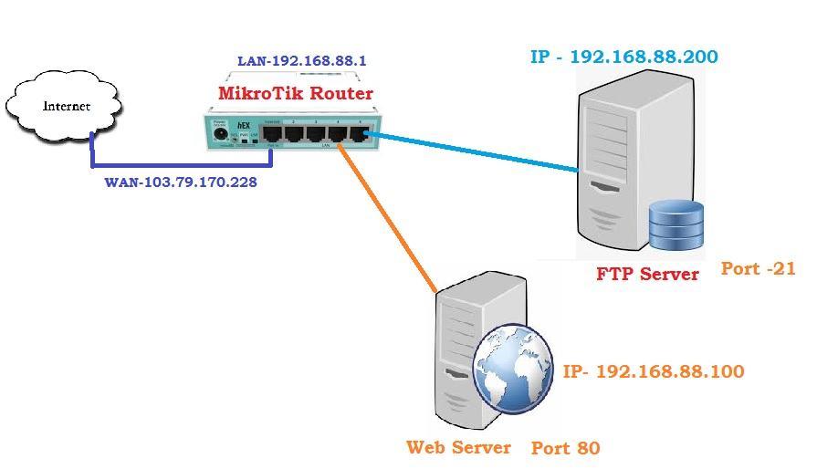 mikrotik port forwarding example Network Diagram